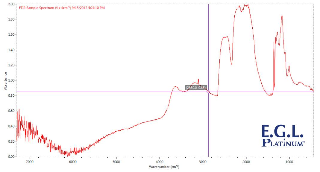 傅立葉轉換紅外線光譜儀 ( FTIR ) 檢測結果圖