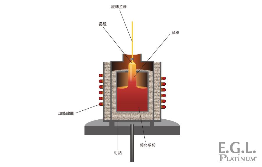 合成紅寶石-拉晶法(Czochralski method)